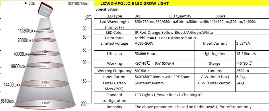 Indoor plant hydroponic system apollo lighting 90x3W 270W Apollo 6 led grow light