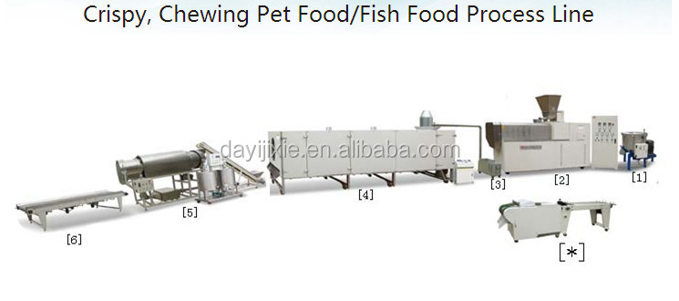 Dog Chewing Gum Daily Food Extruder Machine