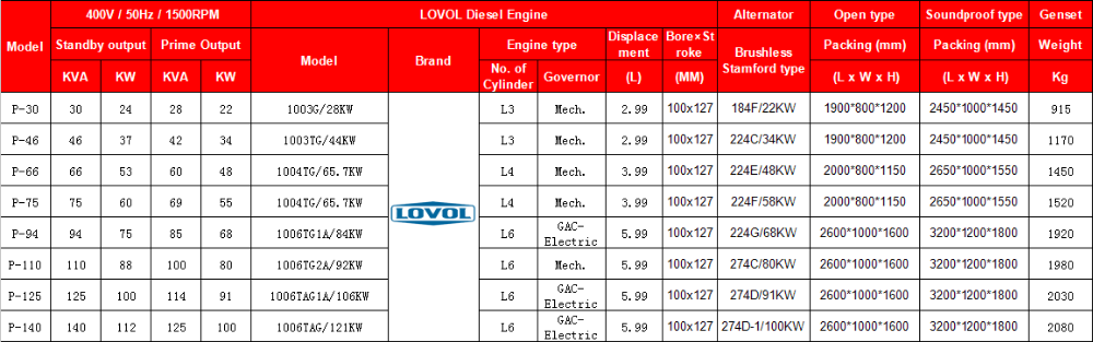 Lovol engine generator 100kva diesel generator set with ATS