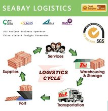 Best international jakarta sea air freight forwarder