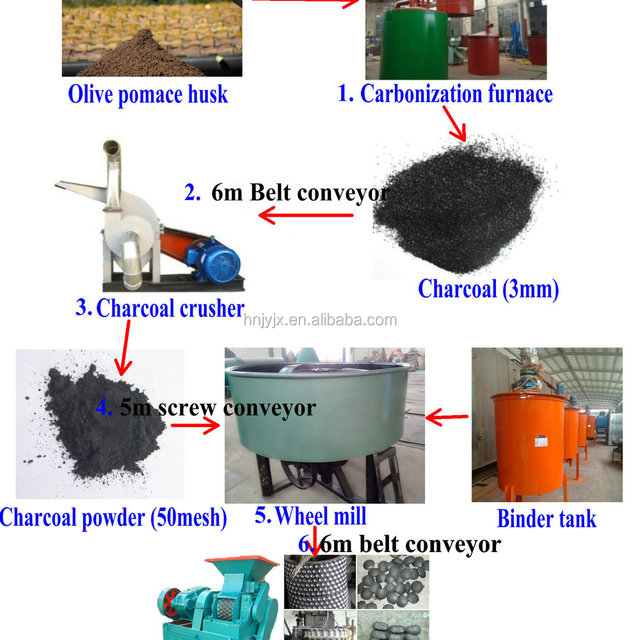 Roll type Coal Dust Wood Chips Charcoal Briquette Ball Press Machine Equipment for Sale