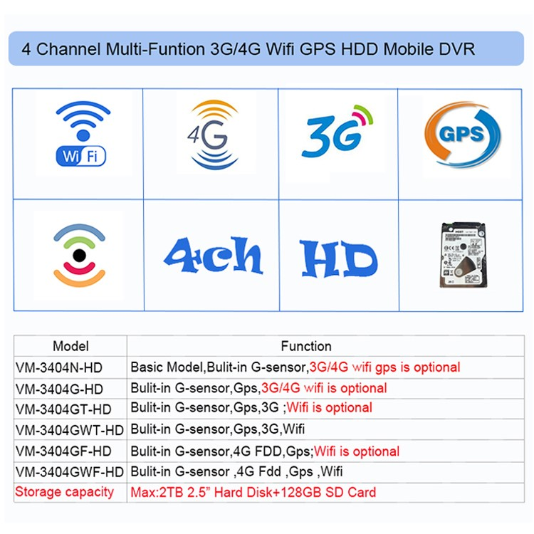Economic school bus Hdd 4ch wifi mdvr 3g gps video recorder for trains
