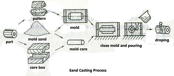 Steel Precision Casting And Machining Parts