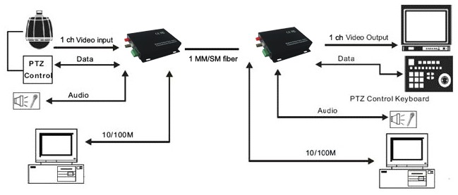 1    2    4    8    16 channel video fiber optic to coaxial converter