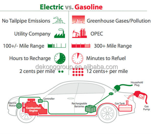 gasoline fueled or electric vehicles China plans to eventually ban vehicles powered by traditional fuels, such as gasoline and diesel, as the country looks to cast itself as a global leader of environmental initiatives.