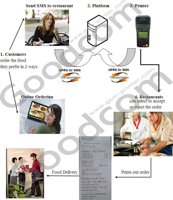 GPRS SMS Portable Printer/Mobile POS Printer Can Print Food Order Receipt From Website Or Mobile Phone