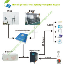 5KW wind solar hybrid power system for home use / 2KW 3KW wind and solar power system