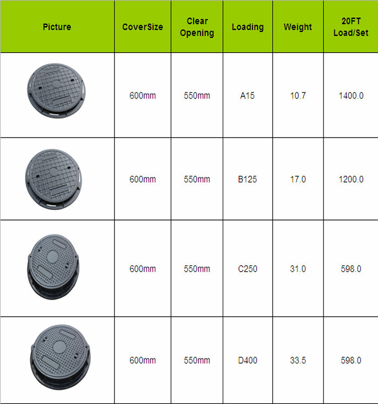 En124 D400 Frp Composite Manhole Cover Buy Manhole Cover