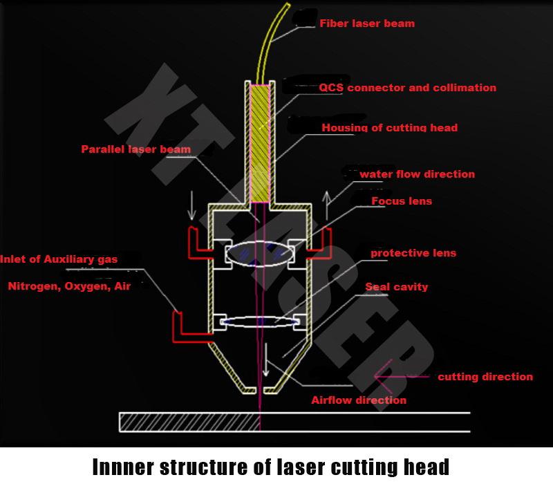 Fiber Laser Cutting Machine For Metal Fiber Laser Metal