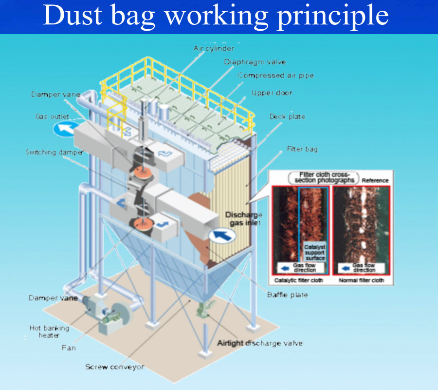 High temperature resistance glassfiber dust collector filter bag