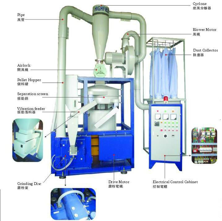 High Speed Plastic Pulverizer