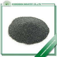 F280-1200 Black Silicon Carbide Powder Price