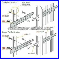 DM euro fence buy from China