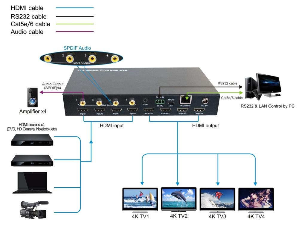 4 in 4 out HDMI2.0 Matrix switcher Support 4K@60hz YUV4:4:4, 18Gbps, HDR10