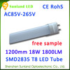 Reasonable price 3 years warranty 96pcs 1800lm CE ROHS 2ft led tube lights