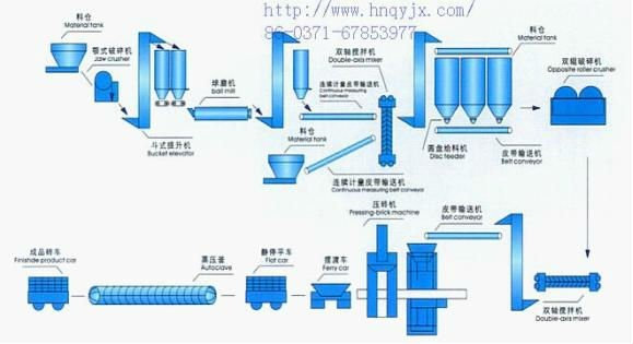 Henan Qiang High Efficiency Lime Machine