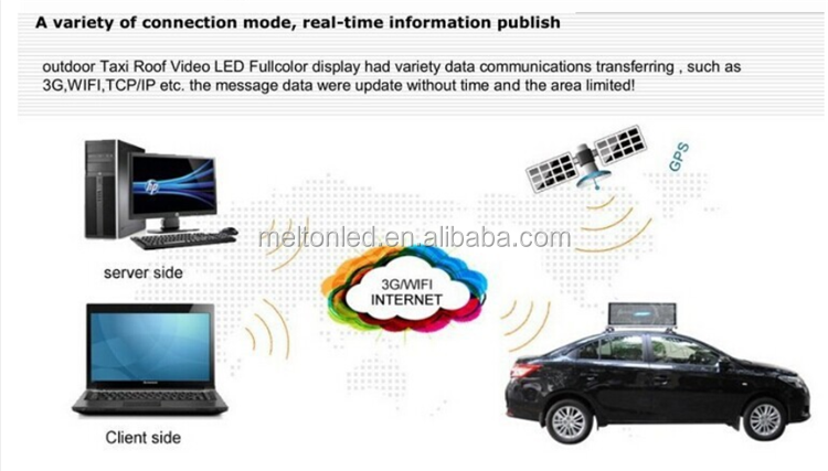 LED 3G/4G taxi roof led display/led screen car advertising/taxi top sign