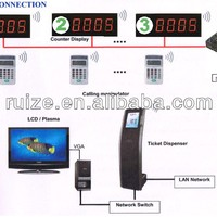Automatic Queue Management Systems Hospital Wireless