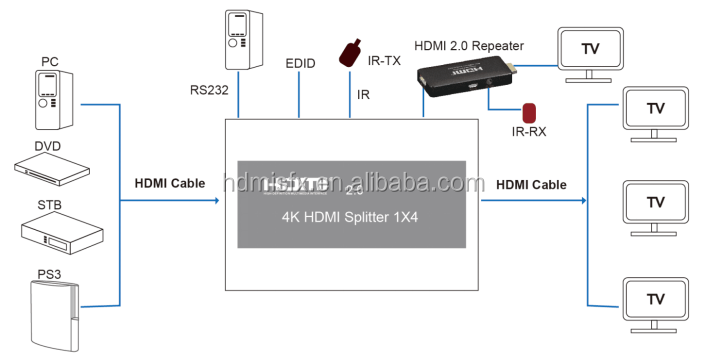 hdmi 2.0 splitter 1x4 with EDID management, IR extension, hdcp 2.2,can work with hdmi 2.0 repeater, support 4kx2k, 3D
