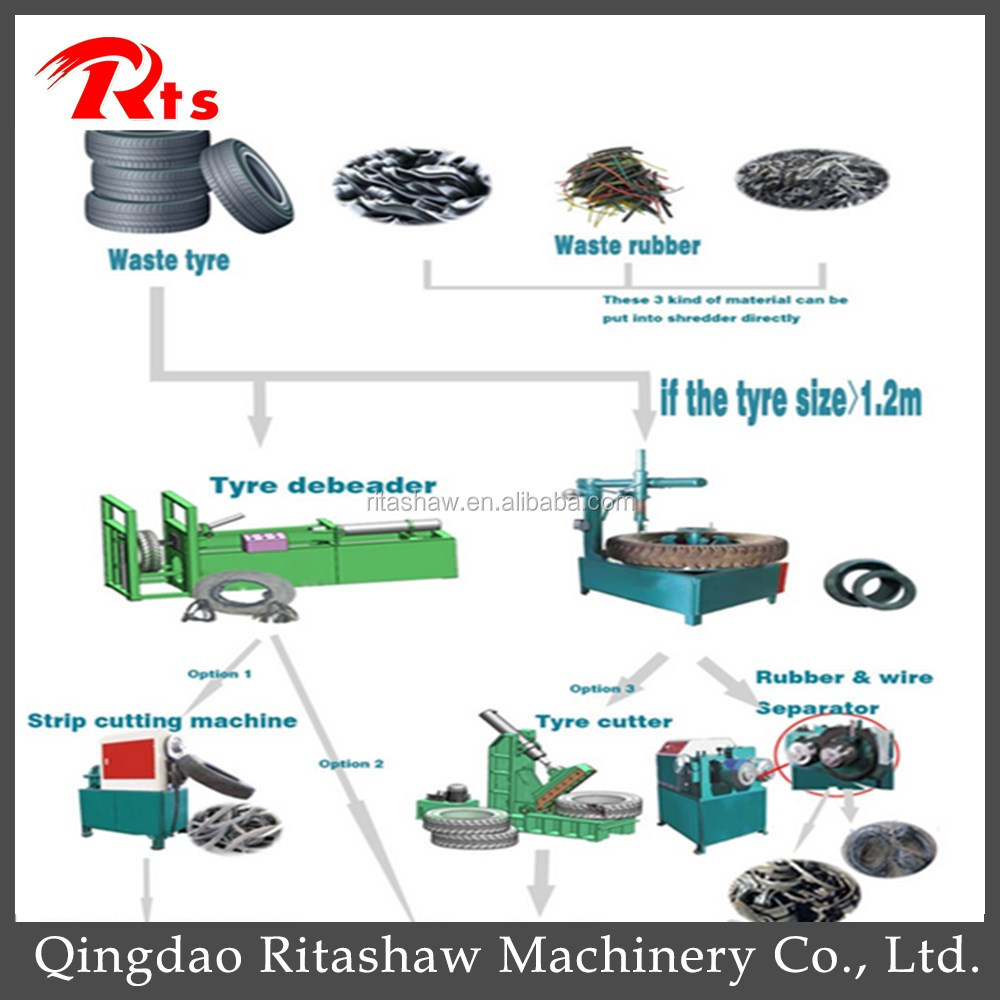 Full Automatic Tire Grinding Machine / Waste Rubber Grinder