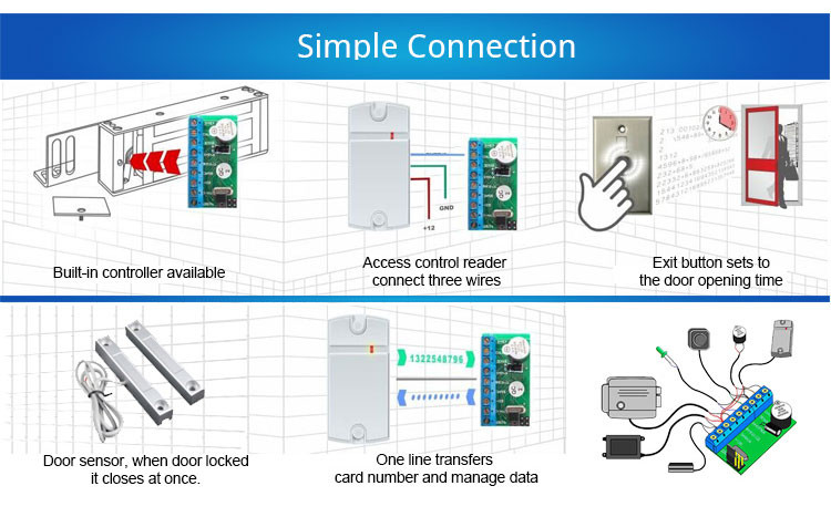 The smallest powerful embedded standalone access controller for management of the electronic lock