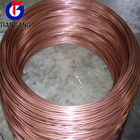 Copper Wire Prices