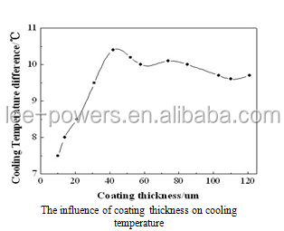 Nano Aqueous radiating and cooling coating