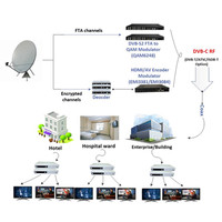 hotel/school/community cable tv system with RF distribution hdmi/av to dvb-c modulator