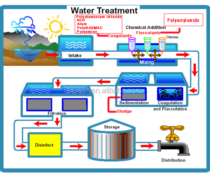 Wastewater Treatments Product : Aluminum chlorohydrate ach water treatment buy