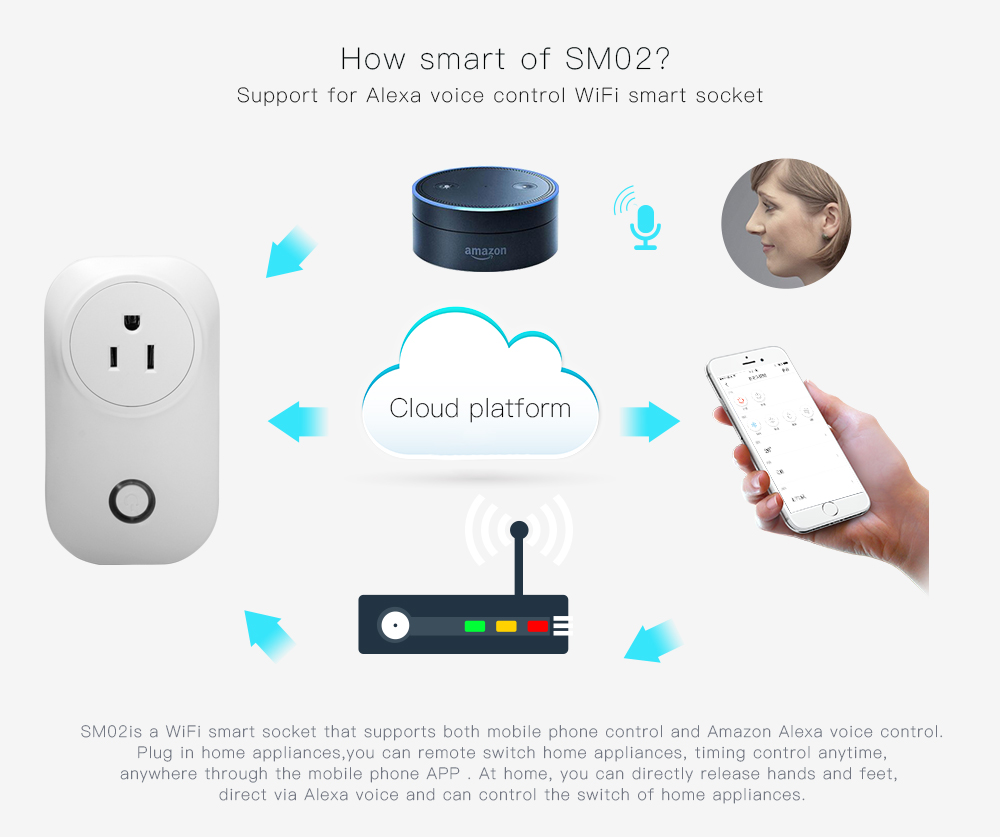 WiFi Smart Plug Socket Wi-fi Timer Switch Power Outlet Applicable to Amazon Echo Google home UK US AU FR type