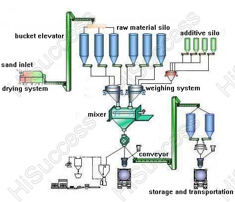 top level dry mortar production line