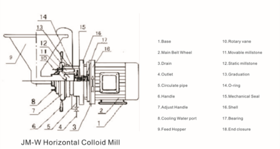With 20 years manufacture experience factory supply stainless pepper colloid mill (horizontal)