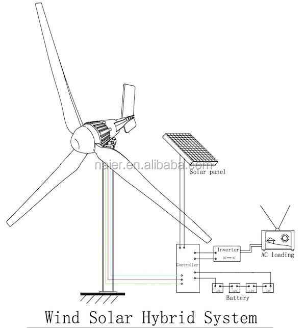 off grid   on grid residential wind power generator