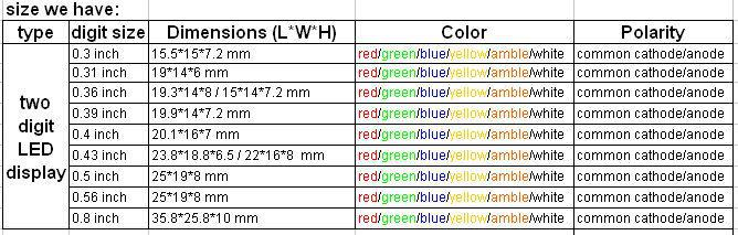 various kinds led display module pcb in colors