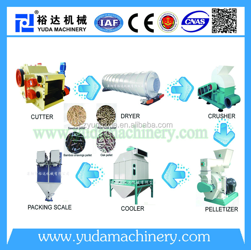 factory supply line production wood pellets