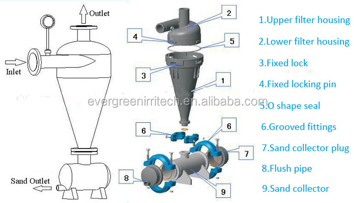 Centrifugal sand filter for drip irrigation system view