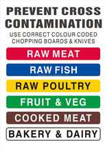HACCP Colour Coded Wall Chart for Australia market HACCP safety signs