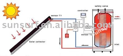 SC-S01 Split Pressurized Solar Water Heater