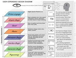 User Experience Design(UED)