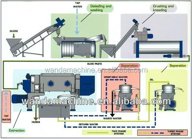 Virgin Avocado /olive Oil Cold Press Processing /extracting /extraction Plant