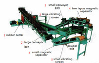 enviromental friendly waste rubber recycling machine