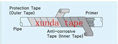 0.5mm thickness cold applied tape altene tape polyethylene inner wrap tape for elbow pipe