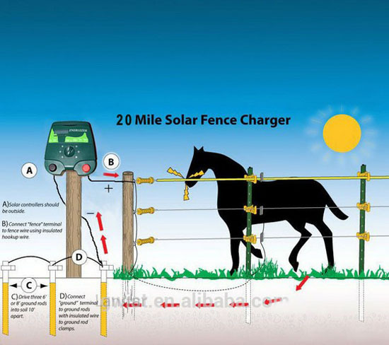 waterproof poultry farm equipment solar panel system horse electric fence plastic controller