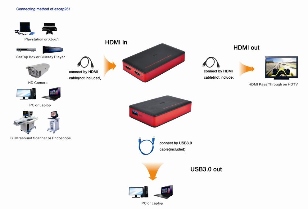 ezcap261 Record 1080P 60fps Video to PC or Live Steaming to Youtube with HDMI Output USB3.0 HDMI Video Capture Card Grabber