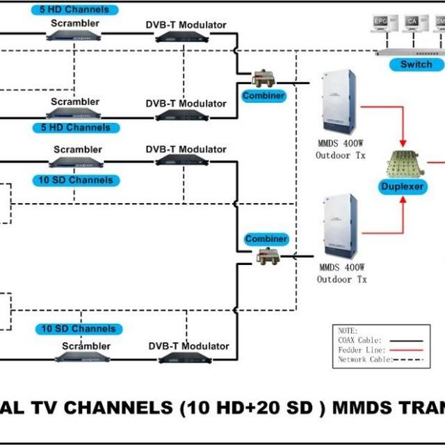 microwave tv transmit solution provider