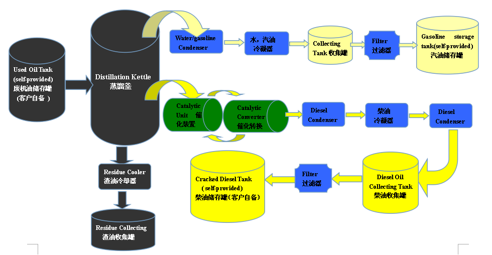 Recycle Waste Engine Oil Into Diesel Production Machine