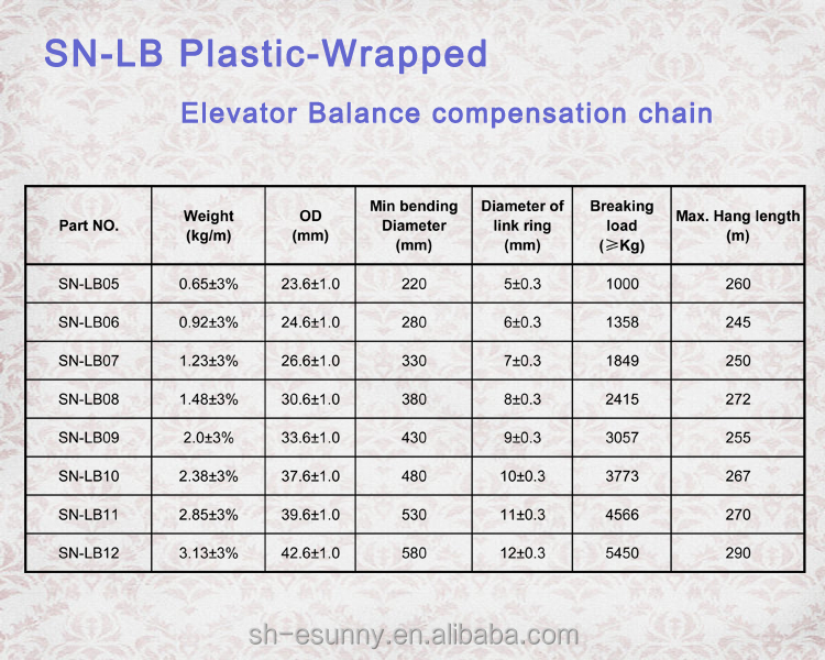 Cheap new products compensating chains with good quality