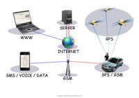 GPS vehicle tracking system/GPS human tracking system/real time tracking