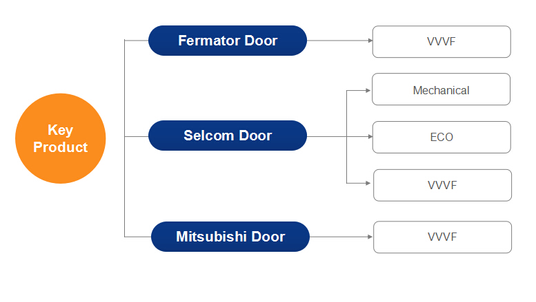 Good quality Fermator type elevator door knife /door cam