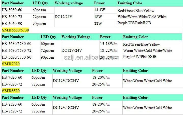 Warm white 5730 led rigid srtip/5730 led rigid bar 72leds/m (CE u0026 ROHS approved), View white ...